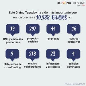 números generales resultados de GivingTuesday