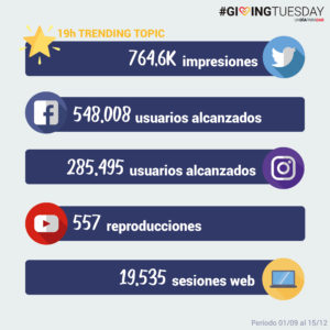 resultados en redes sociales de giving tuesday