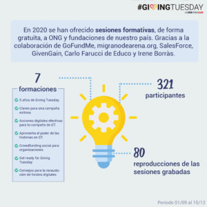 resultados formaciones de giving tuesday