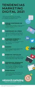 infografia a modo resumen del articulo tendencias marketing digital 2021